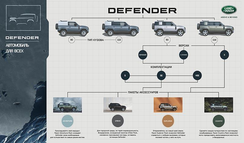 Цена на новый Land Rover Defender стартует с отметки в  4 060 000 рублей